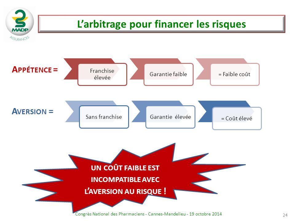 Congrès National des Pharmaciens - Cannes-Mandelieu - 19 octobre 2014 24 A PPÉTENCE = Franchise élevée Garantie faible= Faible coût Sans franchiseGara