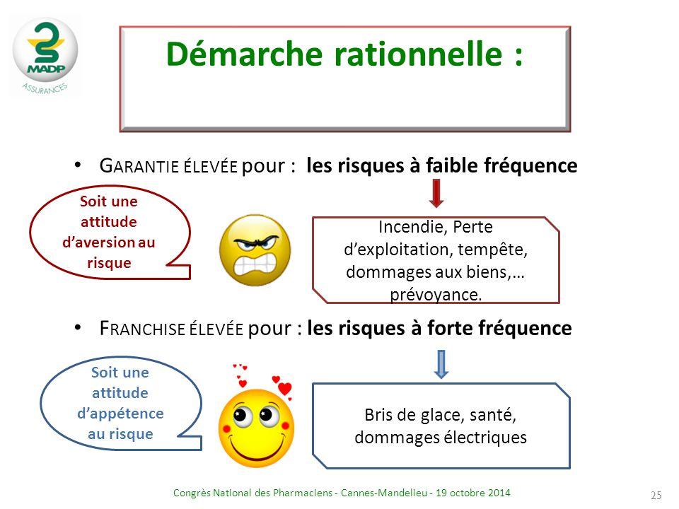 Congrès National des Pharmaciens - Cannes-Mandelieu - 19 octobre 2014 Démarche rationnelle : G ARANTIE ÉLEVÉE pour : les risques à faible fréquence F