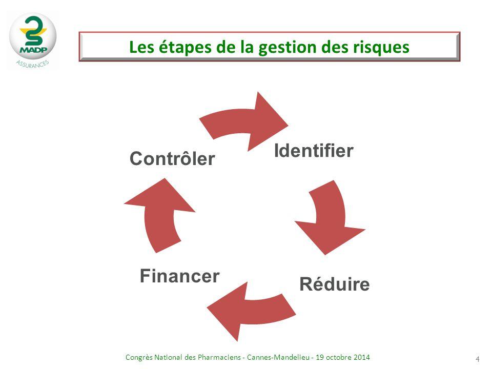 Congrès National des Pharmaciens - Cannes-Mandelieu - 19 octobre 2014 Les étapes de la gestion des risques 4 Identifier Réduire Financer Contrôler