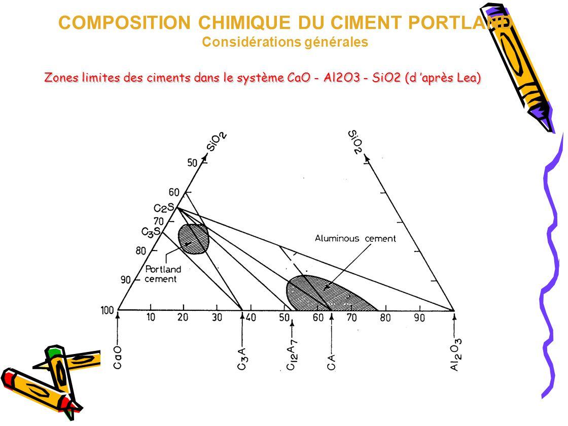 Zones limites des ciments dans le système CaO - Al2O3 - SiO2 (d 'après Lea) COMPOSITION CHIMIQUE DU CIMENT PORTLAND Considérations générales