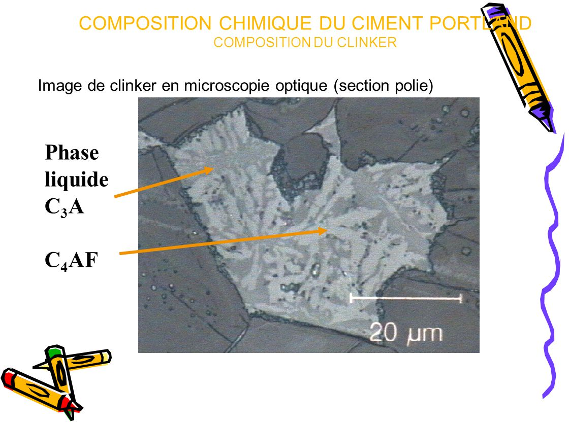 Image de clinker en microscopie optique (section polie) Phase liquide C 3 A C 4 AF COMPOSITION CHIMIQUE DU CIMENT PORTLAND COMPOSITION DU CLINKER