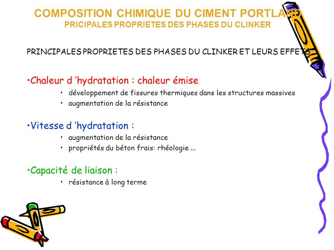 PRINCIPALES PROPRIETES DES PHASES DU CLINKER ET LEURS EFFETS Chaleur d 'hydratation : chaleur émise développement de fissures thermiques dans les stru