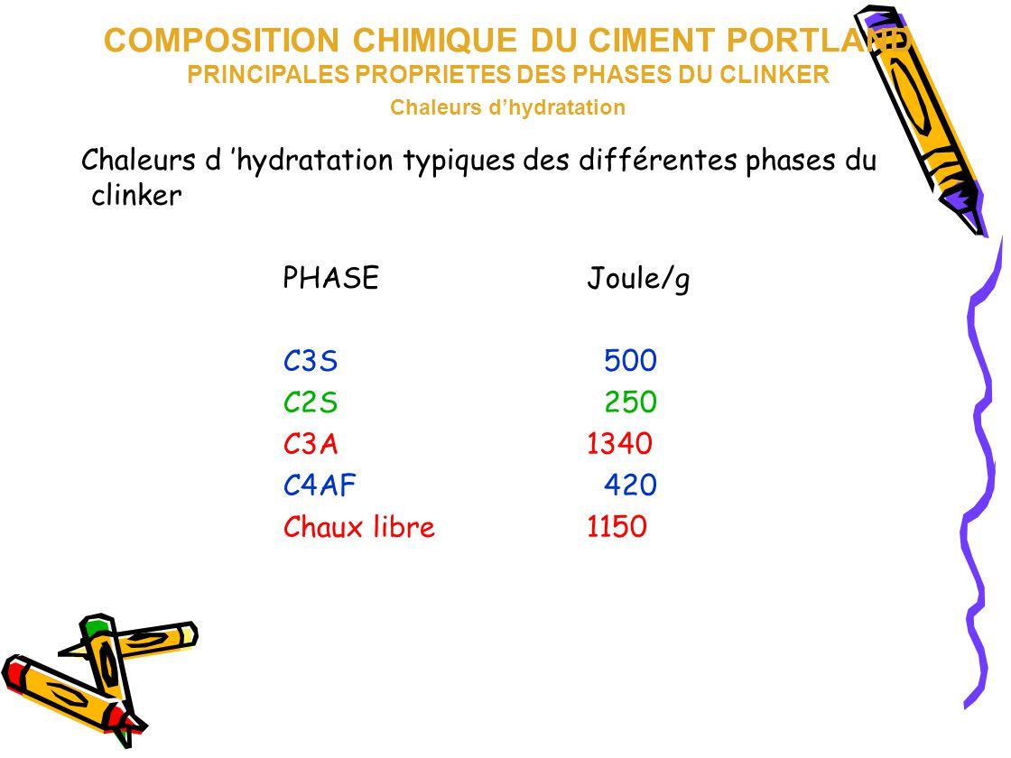 Chaleurs d 'hydratation typiques des différentes phases du clinker PHASEJoule/g C3S 500 C2S 250 C3A1340 C4AF 420 Chaux libre1150 COMPOSITION CHIMIQUE