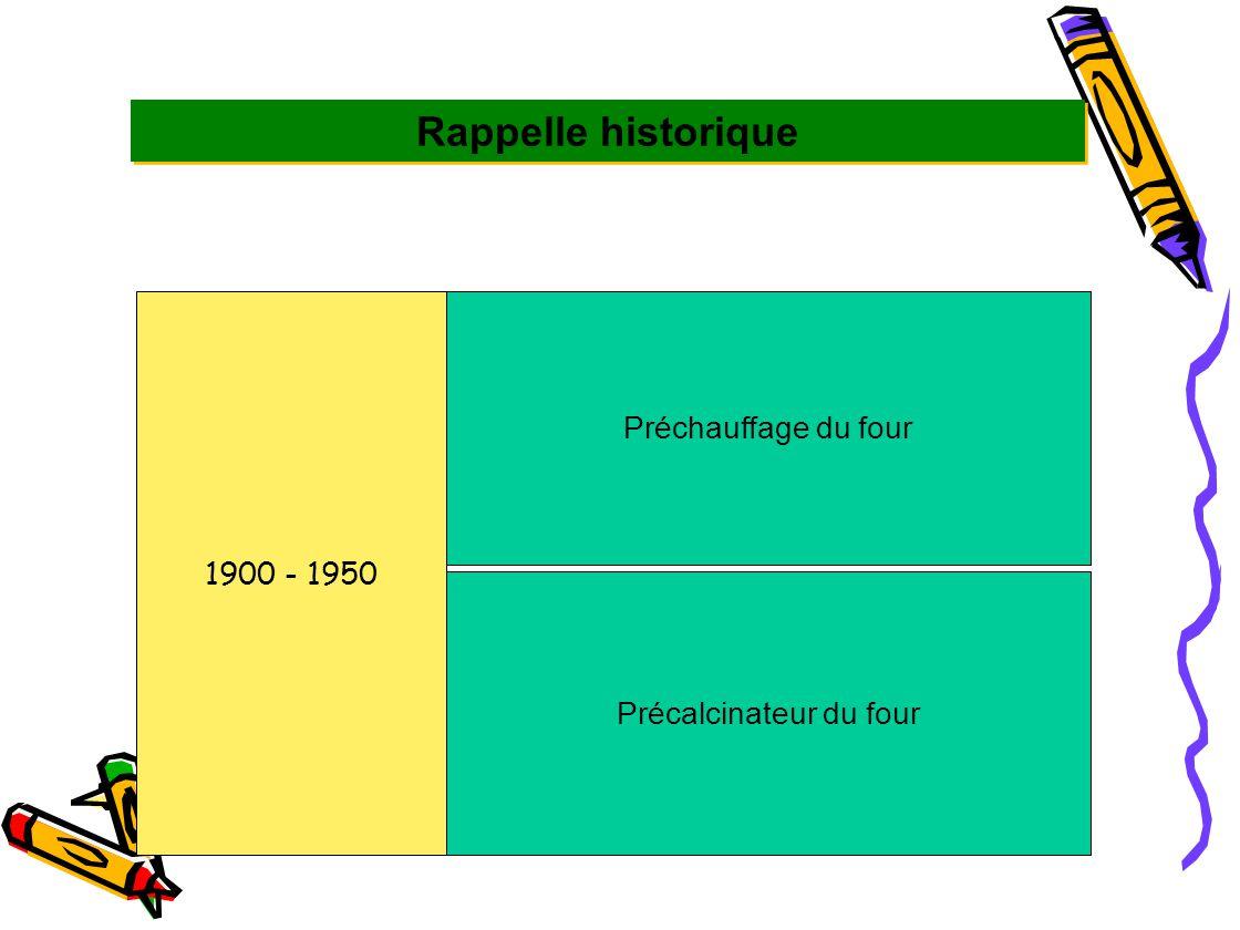 1950 - 2011 Innovation dans les Instruments de mesure Réduction du coût et de la quantité d'énergie Développement essentielle des ressources d' informations Développement du système de control à base informatique Avancement dans les régulations et les techniques pour contrôler la pollution.