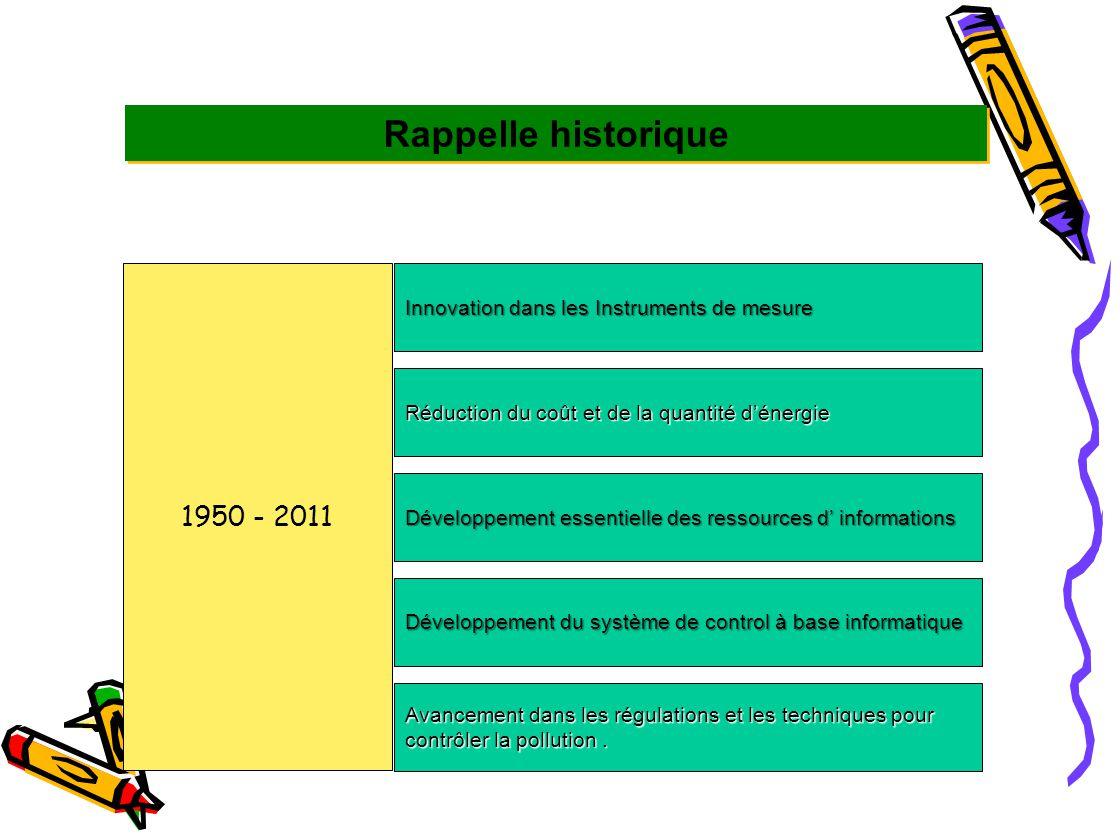 1950 - 2011 Innovation dans les Instruments de mesure Réduction du coût et de la quantité d'énergie Développement essentielle des ressources d' inform