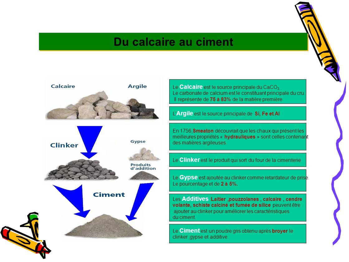 Éléments mineurs du clinker (de 0.1 à quelques %) SO3: présent sous forme de CaSO 4 ou de sulfates alcalins ou dans les phases du clinker (C 2 S) :de 0.5 à ~3.0% Alcalins: –teneur exprimée en Na2Oequ (% Na2O + 0.658 K2O) –majoritairement dans les phases C3A (Na), C2S(K) –Pas de spécification pour le clinker,mais ciments à basse teneur en alcalins (< 0.6 % Na2Oequ) souvent demandés –de 0.2 à 1.5% MgO (0.5 à 5%) Cl (< 0.1%) P2O5 (0.1 à 0.75%), Mn2O3 (0.1 à 0.5%), TiO2 (0.1 à 0.5%), Sr (0.1%) COMPOSITION CHIMIQUE DU CIMENT PORTLAND COMPOSITION DU CLINKER