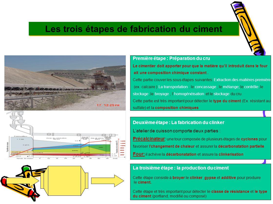 Autres phases CHAUX LIBRE - CaO - Acceptable entre 0.5 et 1.5 - Pas de spécification mais limitation effective COMPOSITION CHIMIQUE DU CIMENT PORTLAND COMPOSITION DU CLINKER