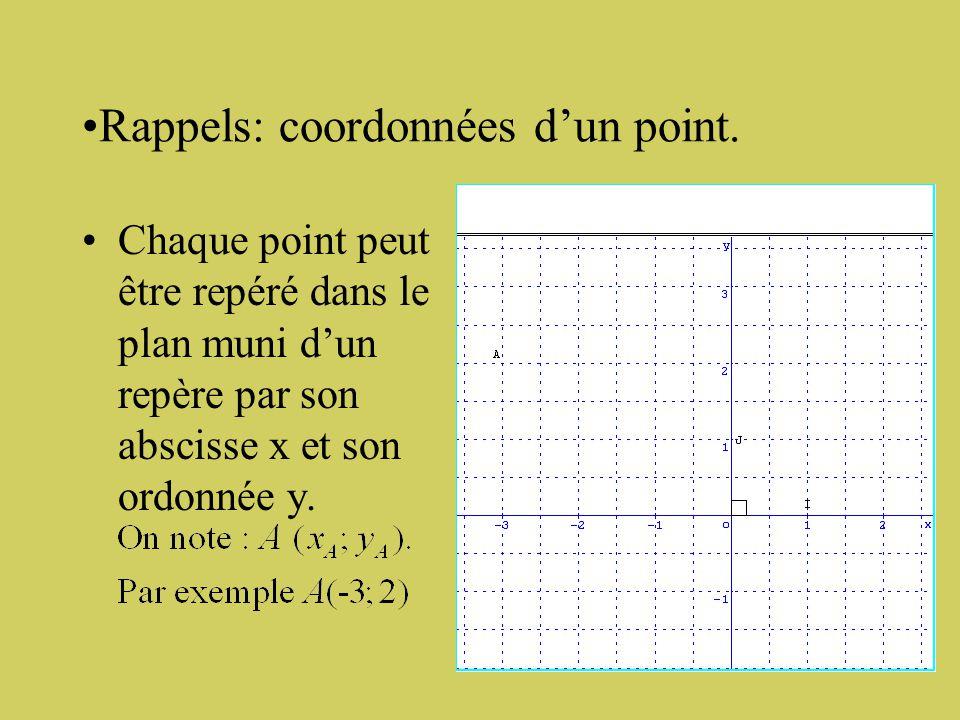 Exemples et contre exemples. Repère orthonormé Repères non orthonormés car les axes non perpendiculaires ou les unités sont différentes.