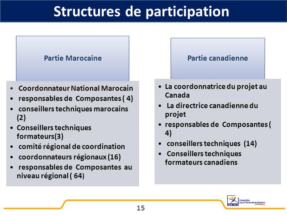 Structures de participation 15 Partie canadienne La coordonnatrice du projet au Canada La directrice canadienne du projet responsables de Composantes ( 4) conseillers techniques (14) Conseillers techniques formateurs canadiens Partie Marocaine Coordonnateur National Marocain responsables de Composantes ( 4) conseillers techniques marocains (2) Conseillers techniques formateurs(3) comité régional de coordination coordonnateurs régionaux (16) responsables de Composantes au niveau régional ( 64 )