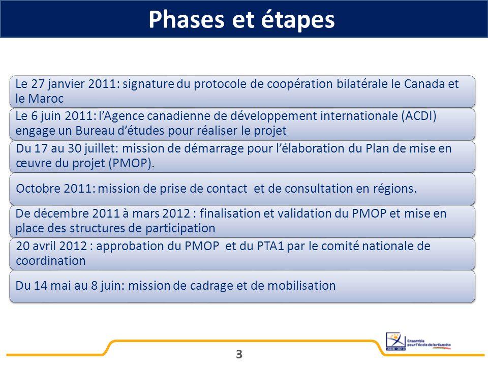 Phases et étapes 3 Le 27 janvier 2011: signature du protocole de coopération bilatérale le Canada et le Maroc Le 6 juin 2011: l'Agence canadienne de développement internationale (ACDI) engage un Bureau d'études pour réaliser le projet Du 17 au 30 juillet: mission de démarrage pour l'élaboration du Plan de mise en œuvre du projet (PMOP).