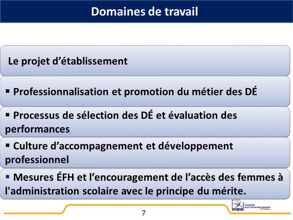 Domaines de travail 7 Le projet d'établissement  Professionnalisation et promotion du métier des DÉ  Processus de sélection des DÉ et évaluation des