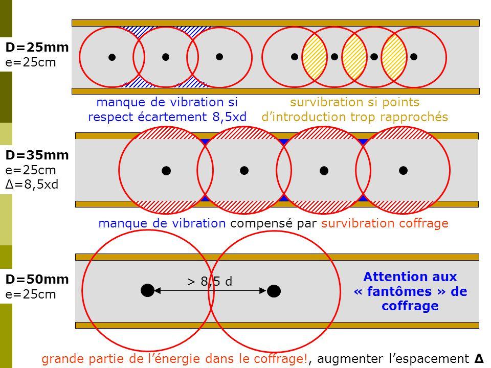 D=35mm e=25cm Δ=8,5xd D=50mm e=25cm D=25mm e=25cm manque de vibration si respect écartement 8,5xd survibration si points d'introduction trop rapprochés manque de vibration compensé par survibration coffrage grande partie de l'énergie dans le coffrage!, augmenter l'espacement Δ > 8,5 d Attention aux « fantômes » de coffrage