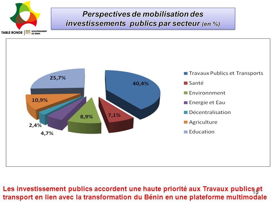 15 Les investissement publics accordent une haute priorité aux Travaux publics et transport en lien avec la transformation du Bénin en une plateforme