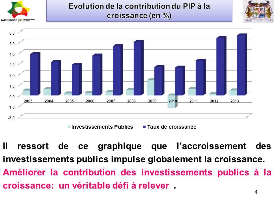 4 Il ressort de ce graphique que l'accroissement des investissements publics impulse globalement la croissance. Améliorer la contribution des investis