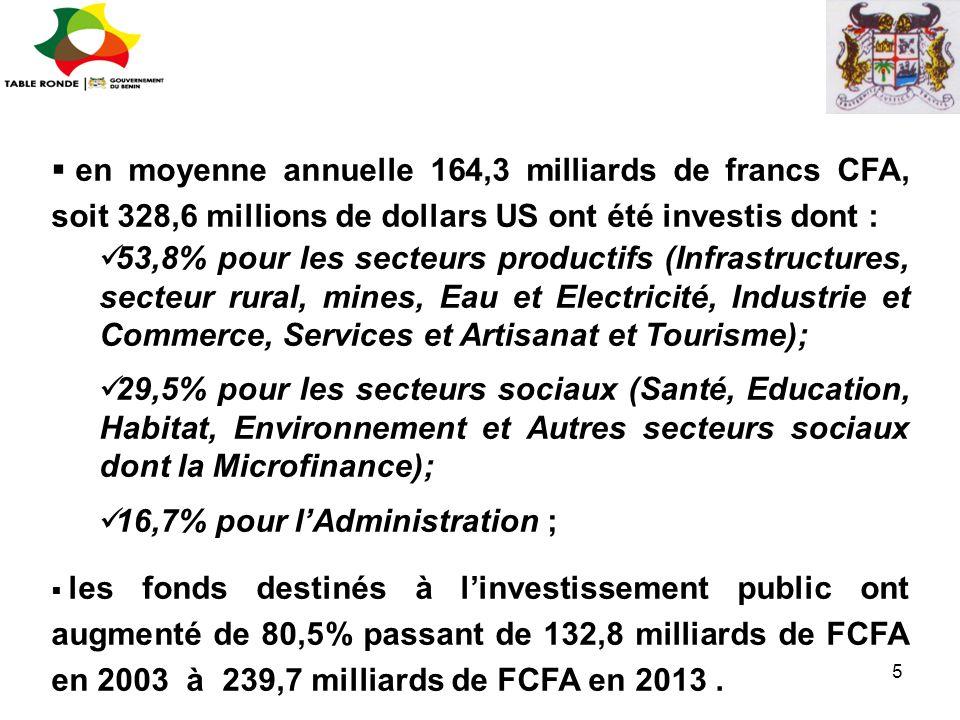  en moyenne annuelle 164,3 milliards de francs CFA, soit 328,6 millions de dollars US ont été investis dont : 53,8% pour les secteurs productifs (Inf