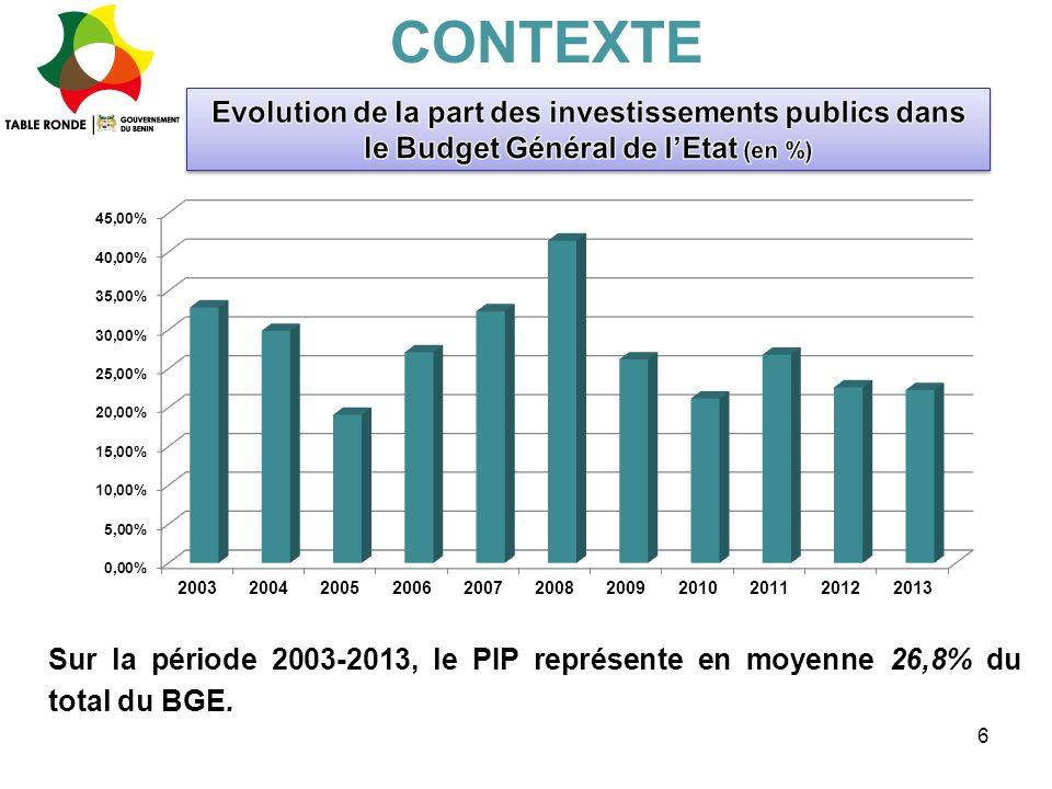 6 Sur la période 2003-2013, le PIP représente en moyenne 26,8% du total du BGE. CONTEXTE