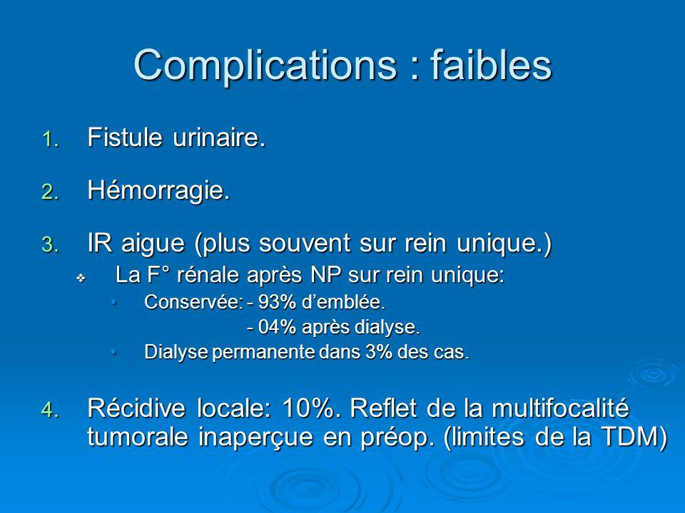Complications : faibles 1. Fistule urinaire. 2. Hémorragie. 3. IR aigue (plus souvent sur rein unique.)  La F° rénale après NP sur rein unique: Conse