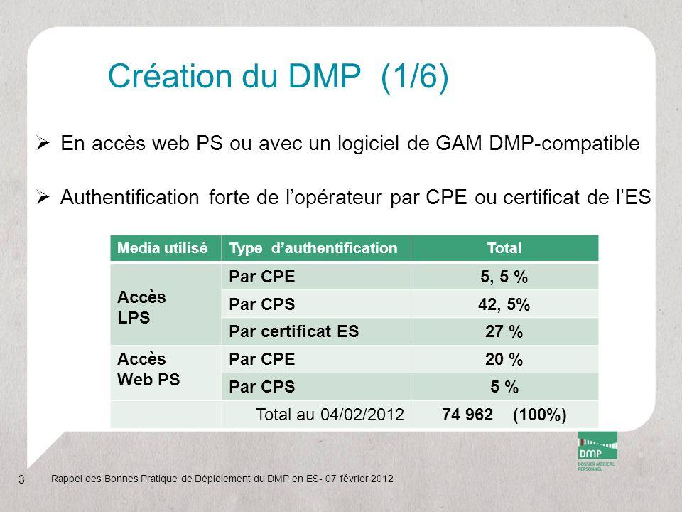 Création du DMP (1/6)  En accès web PS ou avec un logiciel de GAM DMP-compatible  Authentification forte de l'opérateur par CPE ou certificat de l'E