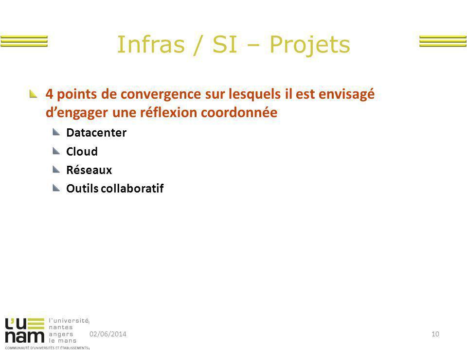 Infras / SI – Projets 4 points de convergence sur lesquels il est envisagé d'engager une réflexion coordonnée Datacenter Cloud Réseaux Outils collaboratif 02/06/201410