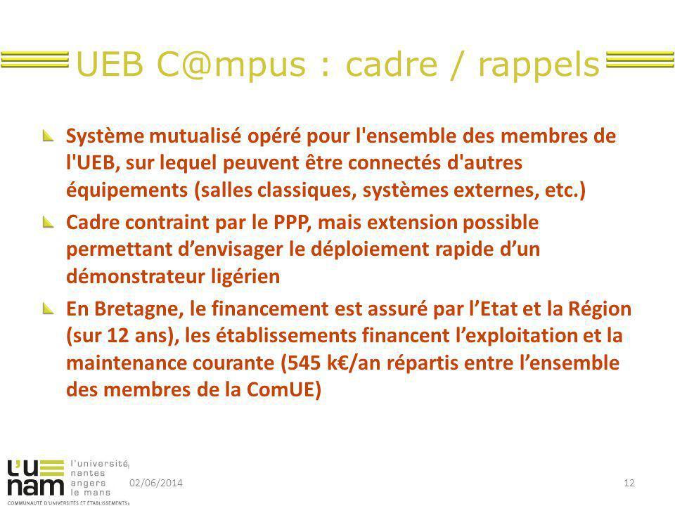 UEB C@mpus : cadre / rappels Système mutualisé opéré pour l ensemble des membres de l UEB, sur lequel peuvent être connectés d autres équipements (salles classiques, systèmes externes, etc.) Cadre contraint par le PPP, mais extension possible permettant d'envisager le déploiement rapide d'un démonstrateur ligérien En Bretagne, le financement est assuré par l'Etat et la Région (sur 12 ans), les établissements financent l'exploitation et la maintenance courante (545 k€/an répartis entre l'ensemble des membres de la ComUE) 02/06/201412