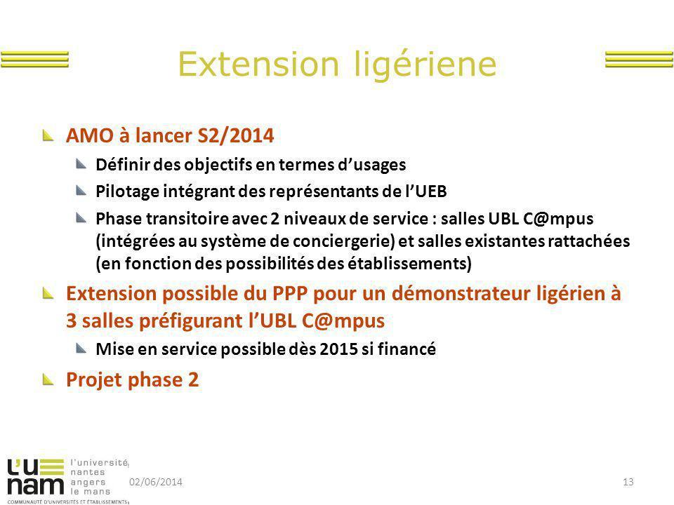 Extension ligériene AMO à lancer S2/2014 Définir des objectifs en termes d'usages Pilotage intégrant des représentants de l'UEB Phase transitoire avec 2 niveaux de service : salles UBL C@mpus (intégrées au système de conciergerie) et salles existantes rattachées (en fonction des possibilités des établissements) Extension possible du PPP pour un démonstrateur ligérien à 3 salles préfigurant l'UBL C@mpus Mise en service possible dès 2015 si financé Projet phase 2 02/06/201413