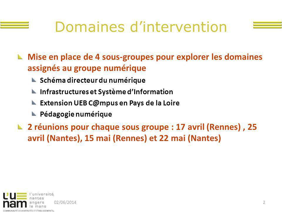 Domaines d'intervention Mise en place de 4 sous-groupes pour explorer les domaines assignés au groupe numérique Schéma directeur du numérique Infrastr