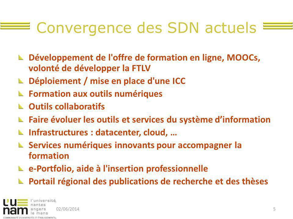 Convergence des SDN actuels Développement de l'offre de formation en ligne, MOOCs, volonté de développer la FTLV Déploiement / mise en place d'une ICC