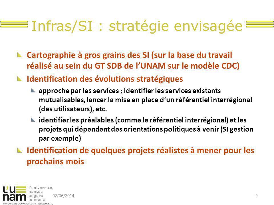 Infras/SI : stratégie envisagée Cartographie à gros grains des SI (sur la base du travail réalisé au sein du GT SDB de l'UNAM sur le modèle CDC) Ident