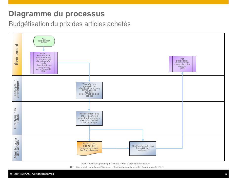©2011 SAP AG. All rights reserved.5 Diagramme du processus Budgétisation du prix des articles achetés Planificateur stratégique Contrôleur des coûts É