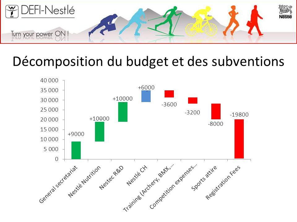 Décomposition du budget et des subventions