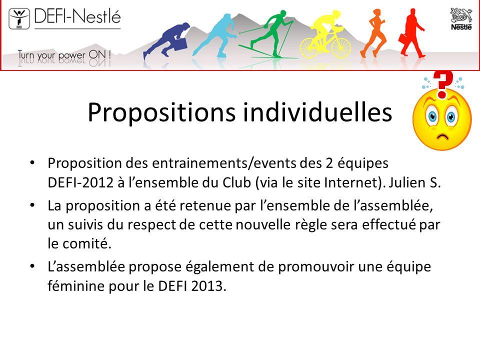 Propositions individuelles Proposition des entrainements/events des 2 équipes DEFI-2012 à l'ensemble du Club (via le site Internet). Julien S. La prop