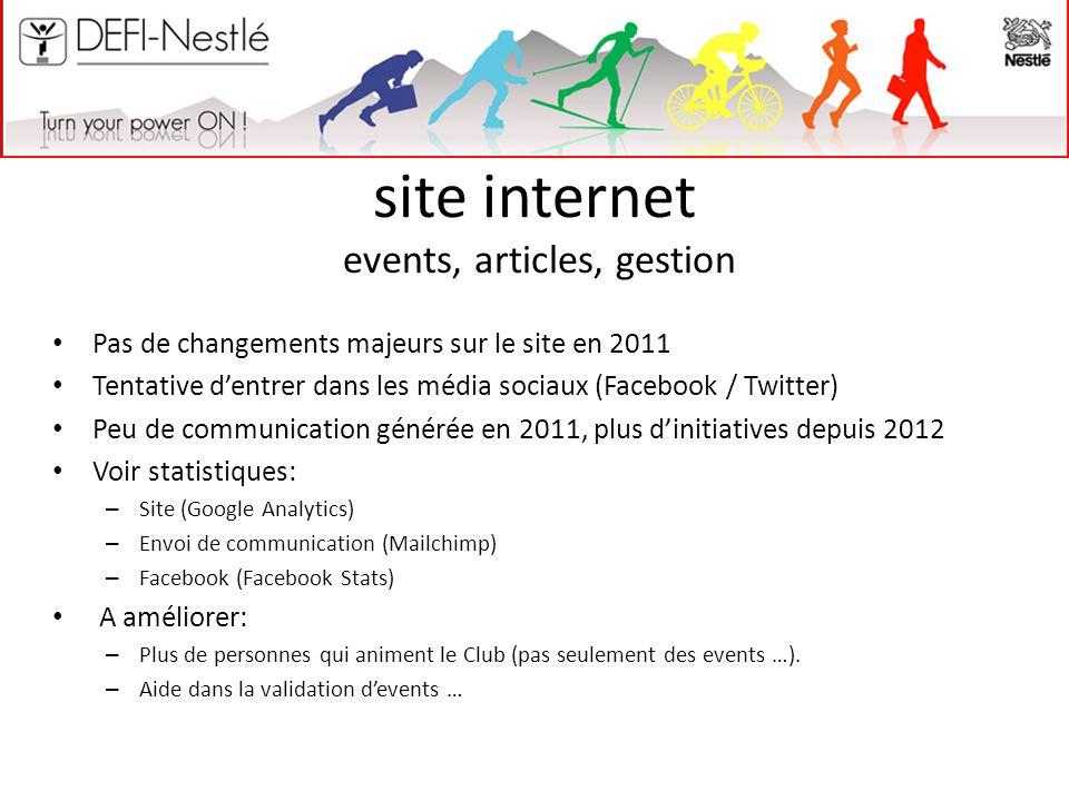 site internet events, articles, gestion Pas de changements majeurs sur le site en 2011 Tentative d'entrer dans les média sociaux (Facebook / Twitter)