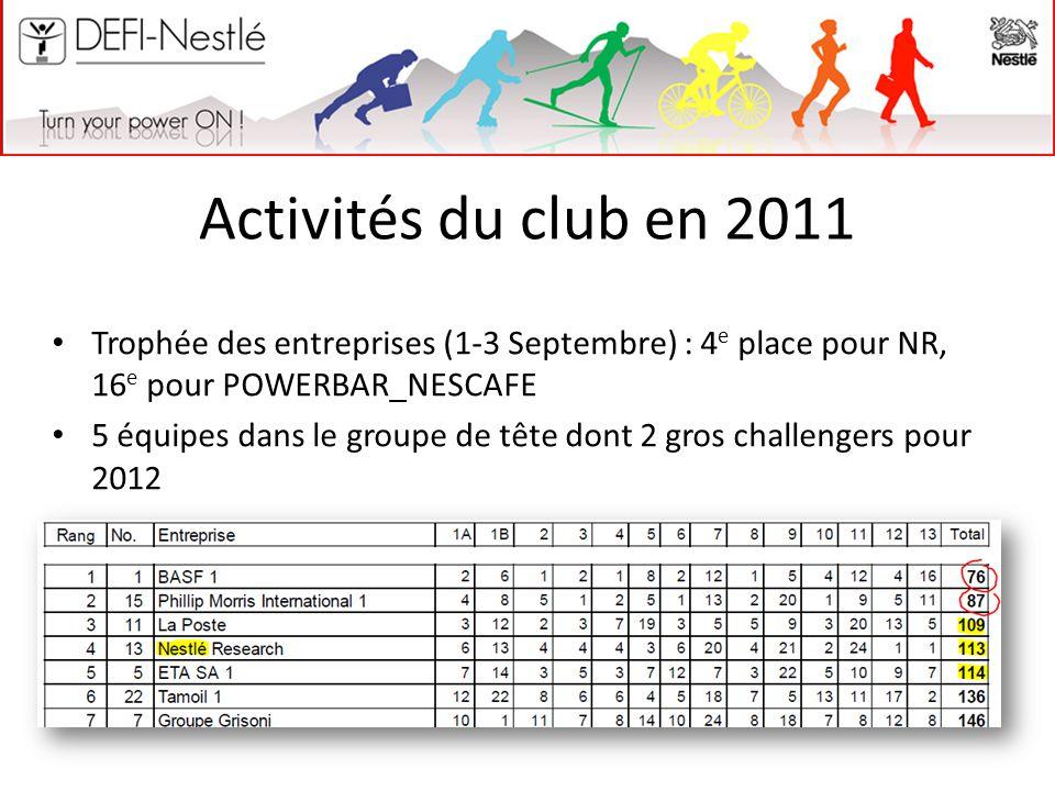 Activités du club en 2011 Trophée des entreprises (1-3 Septembre) : 4 e place pour NR, 16 e pour POWERBAR_NESCAFE 5 équipes dans le groupe de tête don