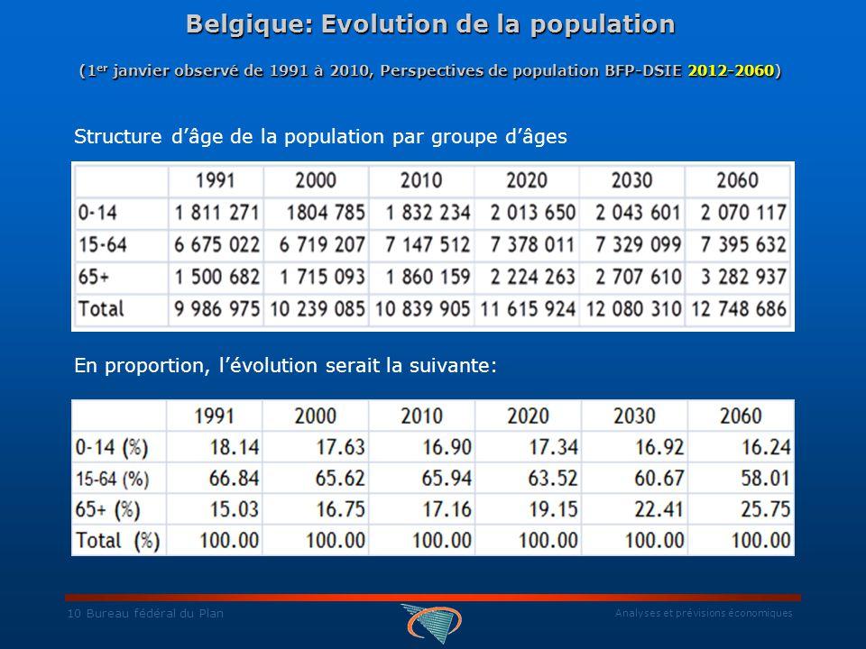 Analyses et prévisions économiques 10 Bureau fédéral du Plan Belgique: Evolution de la population (1 er janvier observé de 1991 à 2010, Perspectives de population BFP-DSIE 2012-2060) Belgique: Evolution de la population (1 er janvier observé de 1991 à 2010, Perspectives de population BFP-DSIE 2012-2060) Structure d'âge de la population par groupe d'âges En proportion, l'évolution serait la suivante: