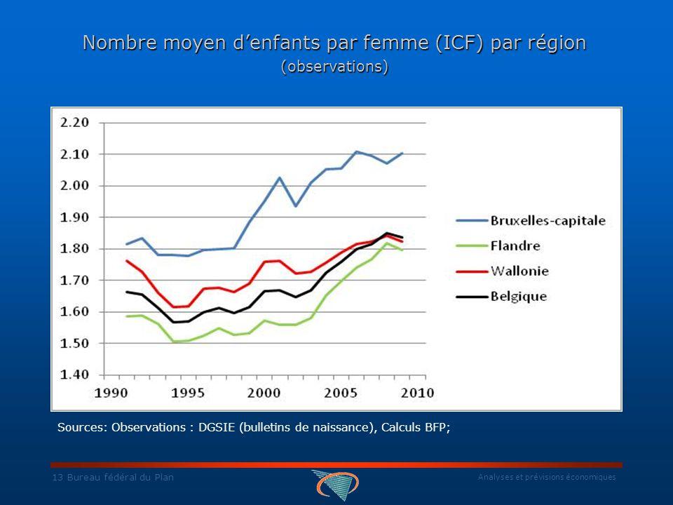 Analyses et prévisions économiques Nombre moyen d'enfants par femme (ICF) par région (observations) Sources: Observations : DGSIE (bulletins de naissance), Calculs BFP; 13 Bureau fédéral du Plan