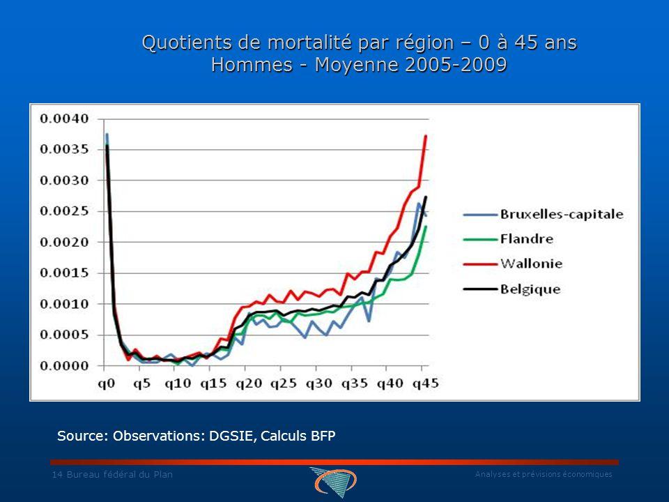 Analyses et prévisions économiques 14 Bureau fédéral du Plan Quotients de mortalité par région – 0 à 45 ans Hommes - Moyenne 2005-2009 Source: Observations: DGSIE, Calculs BFP
