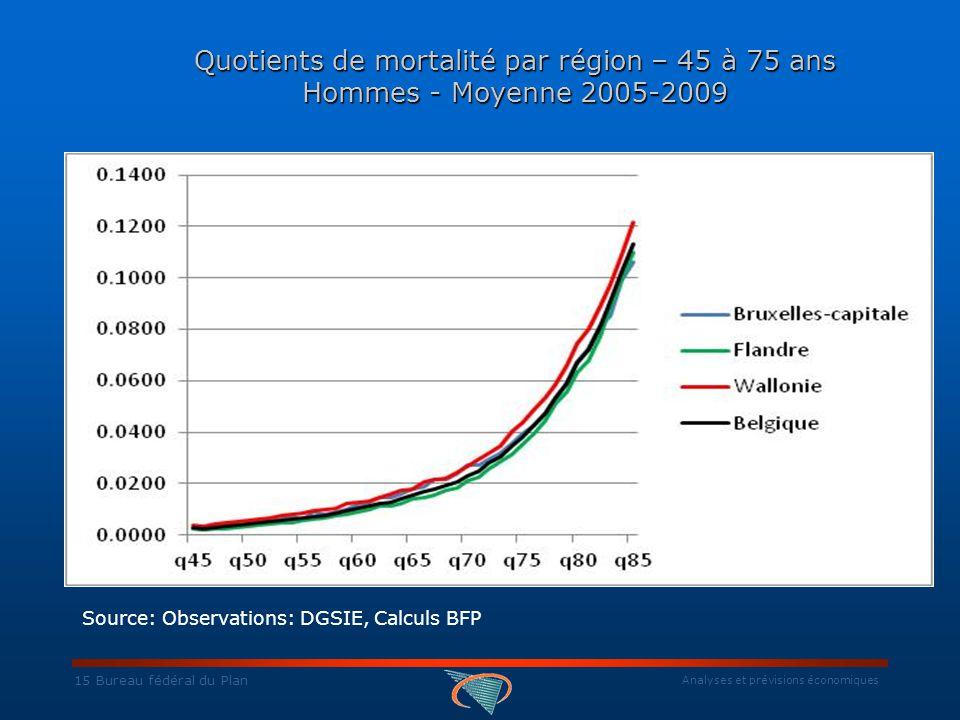 Analyses et prévisions économiques 15 Bureau fédéral du Plan Quotients de mortalité par région – 45 à 75 ans Hommes - Moyenne 2005-2009 Source: Observations: DGSIE, Calculs BFP