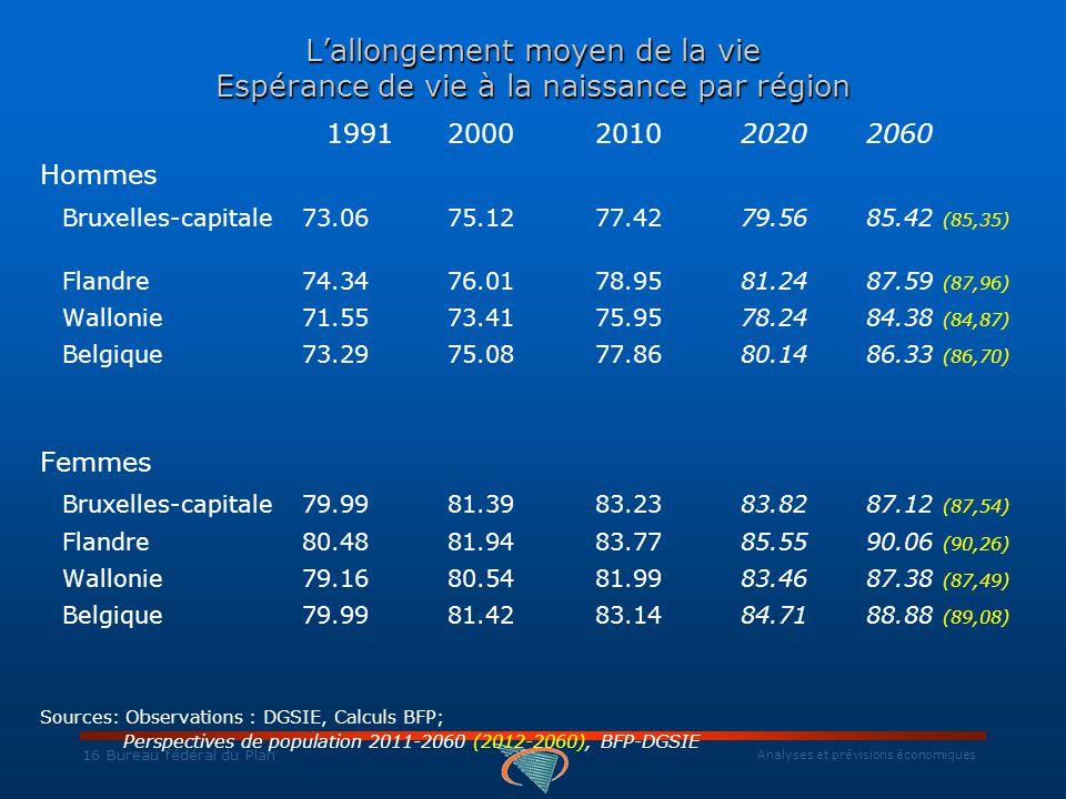 Analyses et prévisions économiques 16 Bureau fédéral du Plan L'allongement moyen de la vie Espérance de vie à la naissance par région 19912000201020202060 Hommes Bruxelles-capitale73.06 75.12 77.42 79.56 85.42 (85,35) Flandre74.34 76.01 78.95 81.24 87.59 (87,96) Wallonie71.55 73.41 75.95 78.24 84.38 (84,87) Belgique73.29 75.08 77.86 80.14 86.33 (86,70) Femmes Bruxelles-capitale79.99 81.39 83.23 83.82 87.12 (87,54) Flandre80.48 81.94 83.77 85.55 90.06 (90,26) Wallonie79.16 80.54 81.99 83.46 87.38 (87,49) Belgique 79.99 81.42 83.14 84.71 88.88 (89,08) Sources: Observations : DGSIE, Calculs BFP; Perspectives de population 2011-2060 (2012-2060), BFP-DGSIE