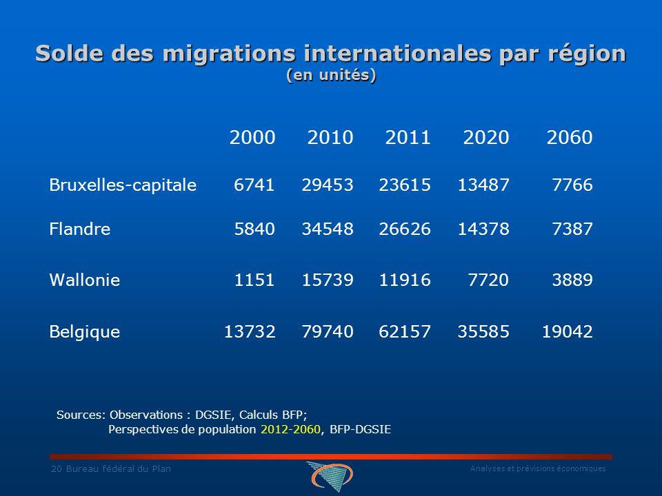 Analyses et prévisions économiques 20 Bureau fédéral du Plan Solde des migrations internationales par région (en unités) 2000 2010 20112020 2060 Bruxelles-capitale 6741 29453 2361513487 7766 Flandre 5840 34548 26626 14378 7387 Wallonie 1151 15739 1191677203889 Belgique 13732 79740 6215735585 19042 Sources: Observations : DGSIE, Calculs BFP; Perspectives de population 2012-2060, BFP-DGSIE