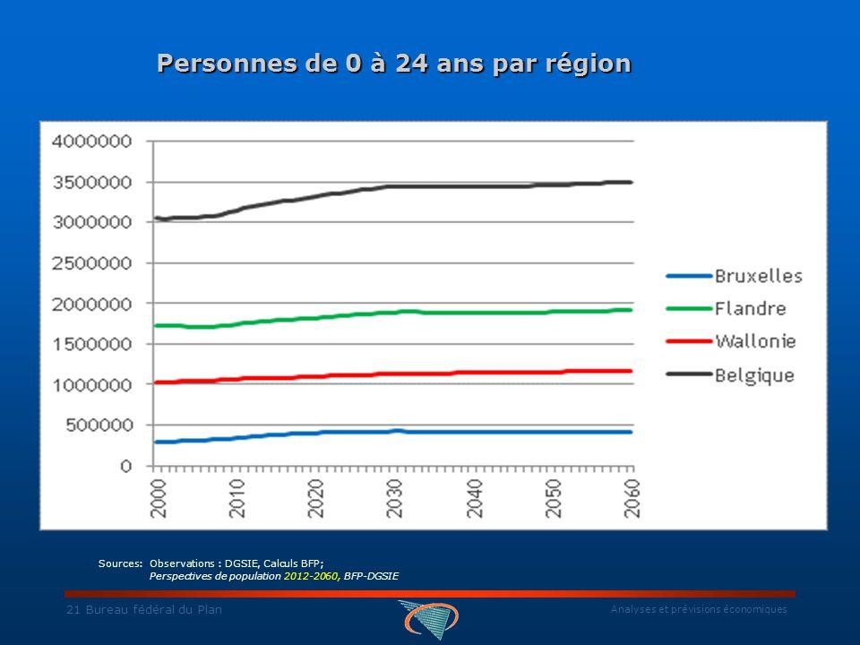 Analyses et prévisions économiques 21 Bureau fédéral du Plan Personnes de 0 à 24 ans par région Personnes de 0 à 24 ans par région Sources: Observations : DGSIE, Calculs BFP; Perspectives de population 2012-2060, BFP-DGSIE
