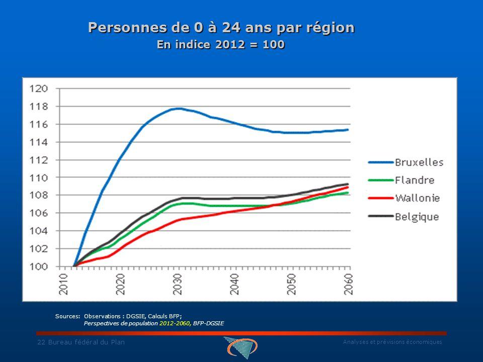 Analyses et prévisions économiques 22 Bureau fédéral du Plan Personnes de 0 à 24 ans par région En indice 2012 = 100 Personnes de 0 à 24 ans par région En indice 2012 = 100 Sources: Observations : DGSIE, Calculs BFP; Perspectives de population 2012-2060, BFP-DGSIE