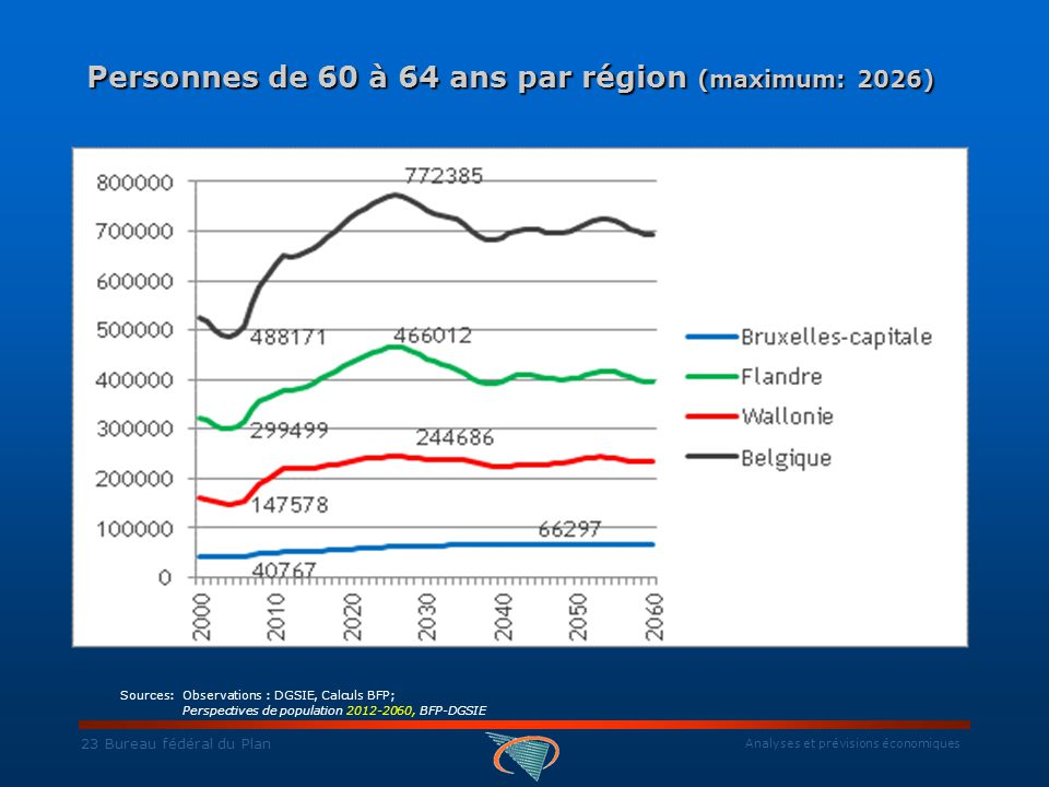 Analyses et prévisions économiques 23 Bureau fédéral du Plan Personnes de 60 à 64 ans par région (maximum: 2026) Personnes de 60 à 64 ans par région (maximum: 2026) Sources: Observations : DGSIE, Calculs BFP; Perspectives de population 2012-2060, BFP-DGSIE