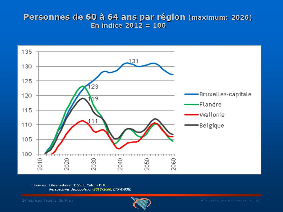 Analyses et prévisions économiques 24 Bureau fédéral du Plan Personnes de 60 à 64 ans par région (maximum: 2026) En indice 2012 = 100 Personnes de 60 à 64 ans par région (maximum: 2026) En indice 2012 = 100 Sources: Observations : DGSIE, Calculs BFP; Perspectives de population 2012-2060, BFP-DGSIE