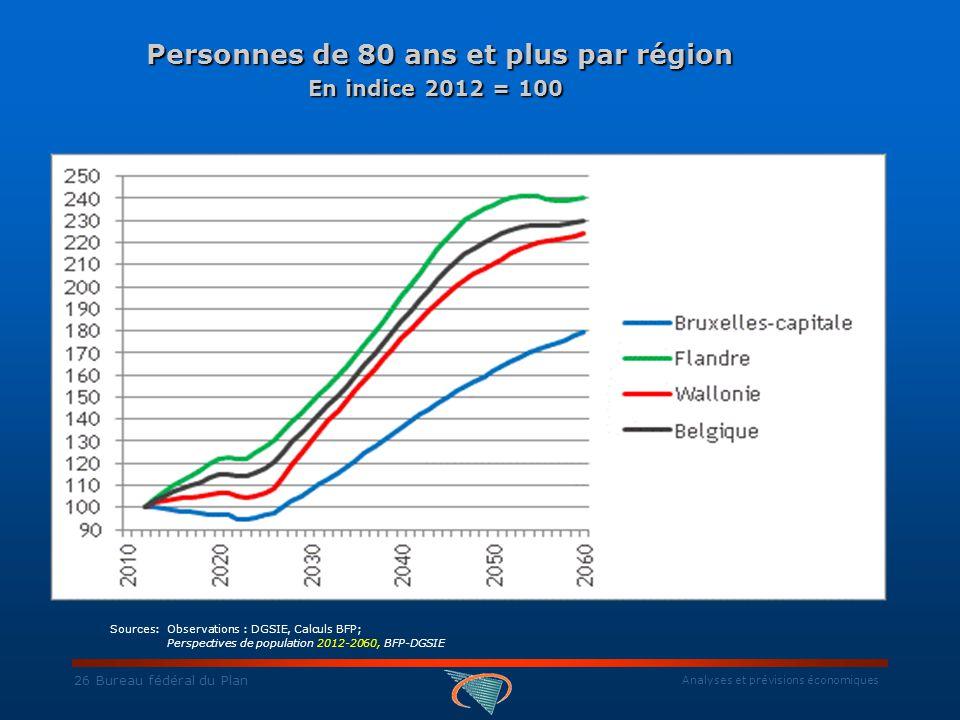 Analyses et prévisions économiques 26 Bureau fédéral du Plan Personnes de 80 ans et plus par région En indice 2012 = 100 Personnes de 80 ans et plus par région En indice 2012 = 100 Sources: Observations : DGSIE, Calculs BFP; Perspectives de population 2012-2060, BFP-DGSIE