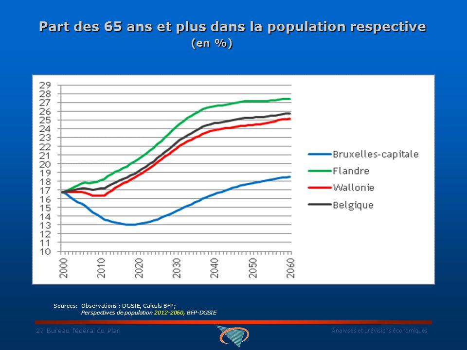 Analyses et prévisions économiques 27 Bureau fédéral du Plan Part des 65 ans et plus dans la population respective (en %) Part des 65 ans et plus dans la population respective (en %) Sources: Observations : DGSIE, Calculs BFP; Perspectives de population 2012-2060, BFP-DGSIE