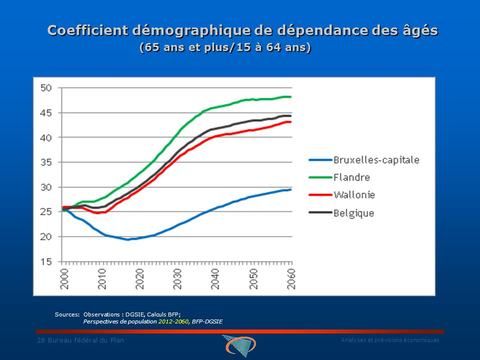 Analyses et prévisions économiques 28 Bureau fédéral du Plan Coefficient démographique de dépendance des âgés (65 ans et plus/15 à 64 ans) Coefficient démographique de dépendance des âgés (65 ans et plus/15 à 64 ans) Sources: Observations : DGSIE, Calculs BFP; Perspectives de population 2012-2060, BFP-DGSIE