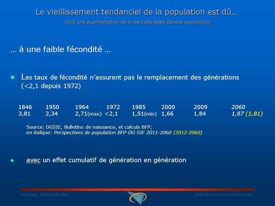 Analyses et prévisions économiques 4 Bureau fédéral du Plan Le vieillissement tendanciel de la population est dû… (soit une augmentation de la part des âgés dans la population) … à une faible fécondité … L es taux de fécondité n'assurent pas le remplacement des générations (<2,1 depuis 1972) 1846 1950 1964 1972 19852000 20092060 3,81 2,34 2,71 (max) <2,11,51 (min) 1,66 1,841,87 (1,81) Source: DGSIE, Bulletins de naissance, et calculs BFP; en italique: Perspectives de population BFP-DG SIE 2011-2060 (2012-2060) avec un effet cumulatif de génération en génération
