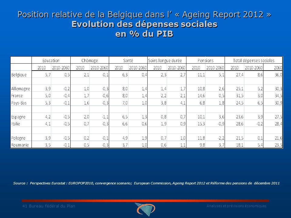 Analyses et prévisions économiques 41 Bureau fédéral du Plan Position relative de la Belgique dans l' « Ageing Report 2012 » Evolution des dépenses sociales en % du PIB Source : Perspectives Eurostat : EUROPOP2010, convergence scenario; European Commission, Ageing Report 2012 et Réforme des pensions de décembre 2011