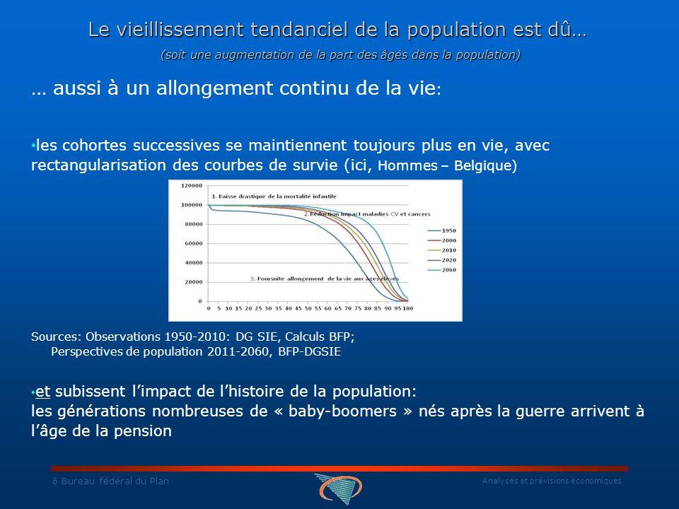 Analyses et prévisions économiques 37 Bureau fédéral du Plan Evolution des dépenses sociales en % du PIB Source: Rapports annuels du Comité d'étude du vieillissement