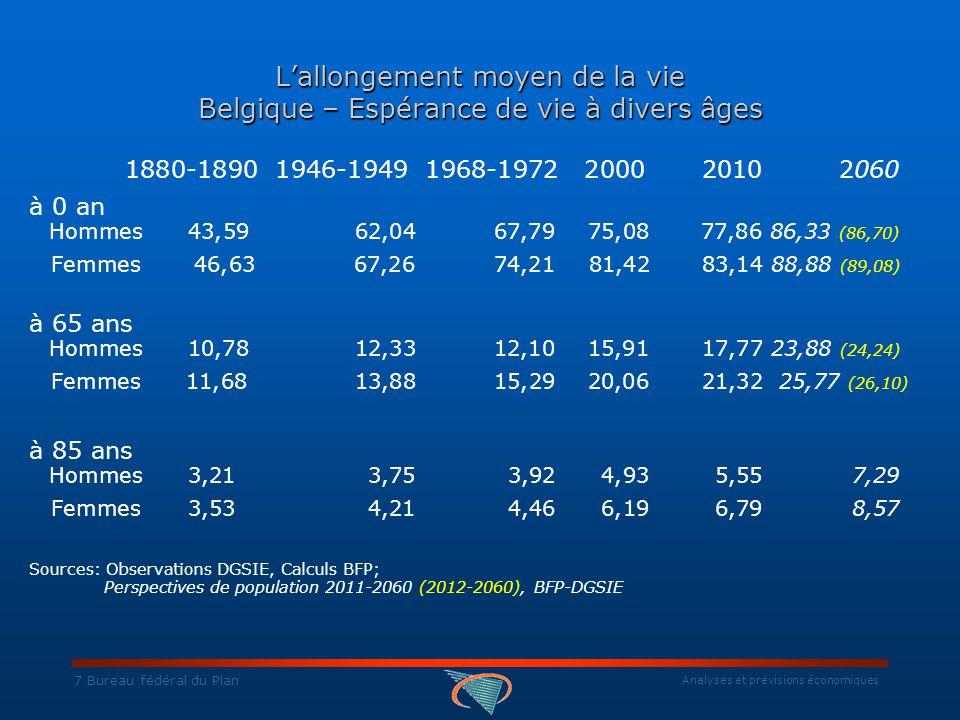 Analyses et prévisions économiques 8 Bureau fédéral du Plan L'allongement moyen de la vie Belgique – Espérance de vie à divers âges 1880-1890 1946-1949 1968-1972 200020102060 à 0 an Hommes 43,59 62,04 67,79 75,0877,8686,33 (86,70) Femmes 46,6367,2674,2181,42 83,14 88,88 (89,08) à 65 ans Hommes 10,7812,33 12,1015,9117,77 23,88 (24,24) Femmes 11,68 13,88 15,2920,0621,32 25,77 (26,10) à 85 ans Hommes3,21 3,753,92 4,93 5,55 7,29 Femmes3,53 4,21 4,46 6,196,79 8,57 Sources: Observations DGSIE, Calculs BFP; Perspectives de population 2011-2060 (2012-2060), BFP-DGSIE